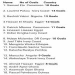 AFCON all time highest goal scorers.
