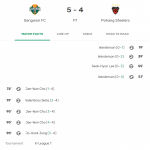 Being led 0-4 by Pohang Steelers, but Gangwon FC still manged to comeback and won 5-4