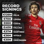 Atletico Madrid's record signings