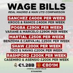 Wage comparison between Manchester United and Real Madrid (amount is combined for 2 players)