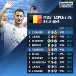 The Most Expensive Belgians