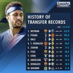 All the ocassions on which the transfer record was broken since 1996