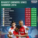Clubs with most earnings since 2014