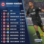 Eintracht Frankfurt's Record Sales
