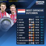 Most expensive dutchmen