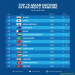 Top 15 Asian Nations in FIFA Men's Ranking (As of June 25, 2019)
