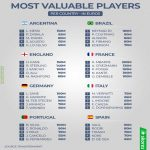 Top 5 most valuable players per country