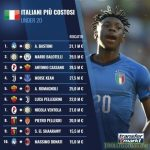 Highest Transfers for Italians under 20