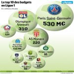 Ligue 1 19/20 entire club operating budgets.