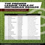 The Premier League Table of Instagram Squads