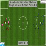 xG for map Manchester United (1.7+1 pen) - Chelsea (0.9)