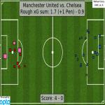 xG for map Manchester United (1.7+1 pen) - Chelsea (0.9)
