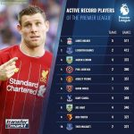 James Milner is the most active player in the Premier League with 517 games under his belt