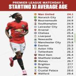 PL Matchday 1 Starting XI Average Age