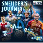 Wesley Sneijder's market values graph
