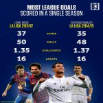 Messi 11/12 and Ronaldo 14/15 in la liga. Crazy to think neither of them won the league in those seasons