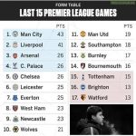 Form Table: Last 15 premier league games