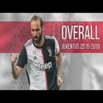 Gonzalo Higuain performance at Juventus