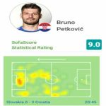 Rather stunning Bruno Petković numbers after his subbing in the 83rd minute: 1 goal, 11/12 duels won, 5/6 aerial duels won, 6/6 dribbles completed and 2 key passes. The whole Slovakian team won 25 duels and 9 aerial duels.