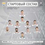 Russia lineup vs Scotland