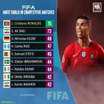FIFA Most Competitive International Goals