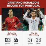 Cristiano Ronaldo's record for Portugal after turning 31