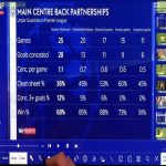 Comparison on Man City centre back partnerships