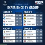 Combined player appearances in the Champions League of teams in Groups E to H