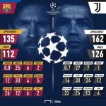 Messi v Ronaldo in the Champions League