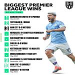 Biggest Wins in Premier League History