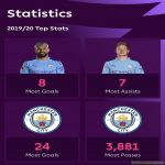 Those top stats just summarises the Premier League at the moment.