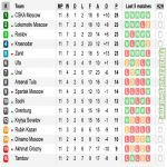 After 11 rounds, CSKA are on the top of the RPL while Akhmat and Tambov sit at the bottom