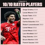 Players that have been given a 10/10 rating by L'Équipe