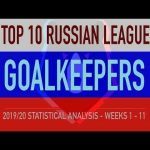 The top ten goalkeepers in Russia this season, according to statistics