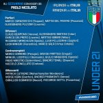 Italy U21 squad to face Ireland & Armenia
