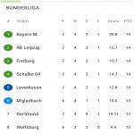 As of now, the top 5 of the Bundesliga have the same amount of points