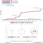 xG Timeline and Shot Map for Liverpool v. Leicester