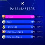 Top 5 players pass accuracy in the Champions League so far