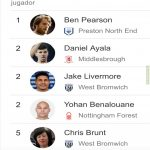 Lookin at stats for 2018-2019 EFL Championship and found this either blessed or cursed picture of Chris Brunt at #5 on Most Red Cards