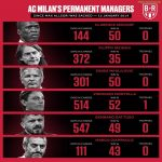 Milan coaches after sacking their last Serie A winner coach (10/11)