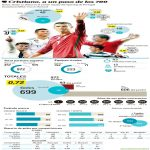 Detailed infographic of Cristiano's 699 career goals