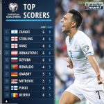 Top Scorers European Qualifiers