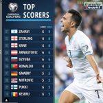 Top Scorers European Qualifiers