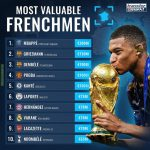 Transfermarkt Most Valuable Frenchmen