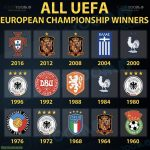 All Euro Cup Winners