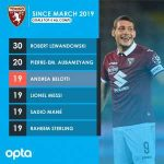 [Opta] Since March 2019, only Robert Lewandowski (30) and Pierre-Emerick Aubameyang (20) have scored more goals than Andrea Belotti (19) in the top five European leagues, in all competitions
