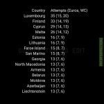 The long drought table - most attempts to qualify for Euros & WC without ever qualifying (UEFA)