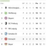 As of the Frankfurt vs. Bayer Leverkusen game, there is now six teams tied for third place according to points (not including GD)