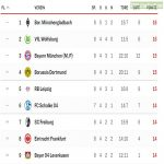 As of the eighth match-day, there are officially 2 teams tied for first place, 3 teams in second place, and 4 teams tied in third place with 14 points. This Bundesliga season is like no other.