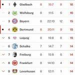 Current German Bundesliga table (Top 9)